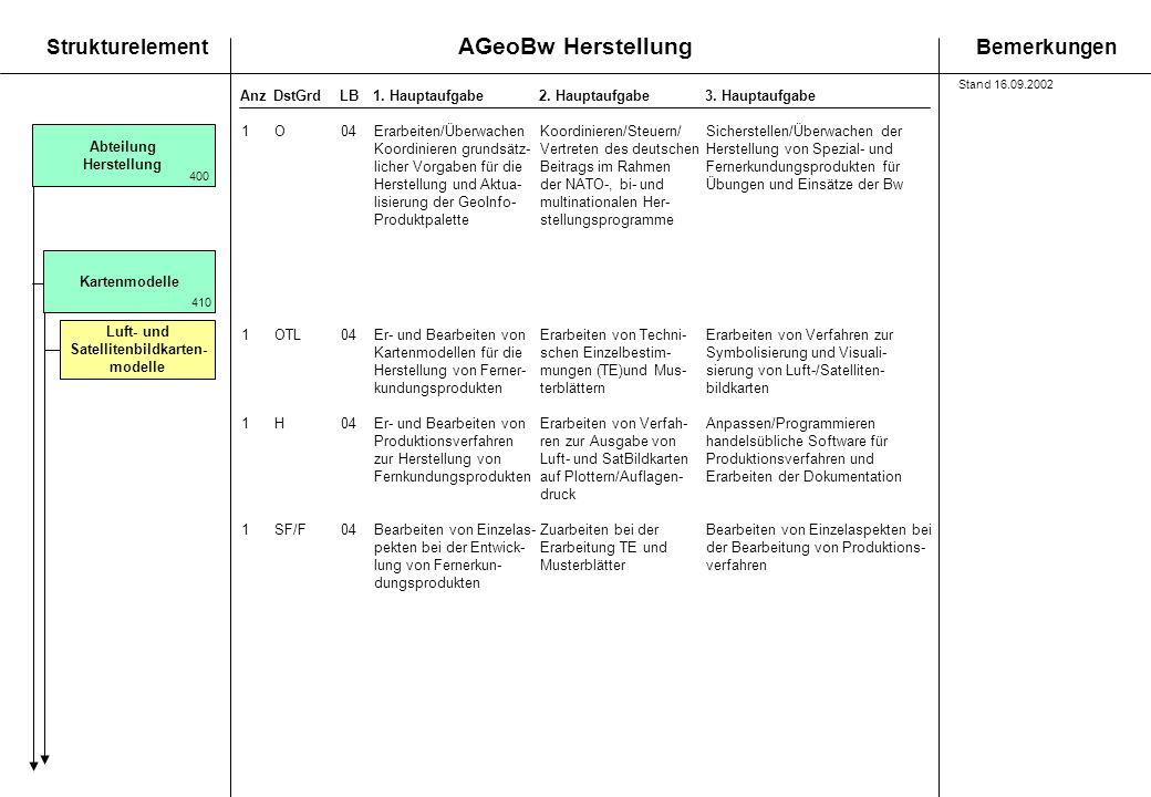 AGeoBw Herstellung StrukturelementBemerkungen AnzDstGrdLB1. Hauptaufgabe 2. Hauptaufgabe3. Hauptaufgabe Luft- und Satellitenbildkarten- modelle Karten