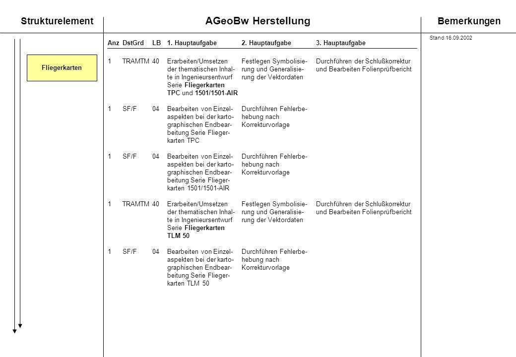 AGeoBw Herstellung StrukturelementBemerkungen AnzDstGrdLB1. Hauptaufgabe 2. Hauptaufgabe3. Hauptaufgabe Fliegerkarten 1TRAMTM40Erarbeiten/UmsetzenFest