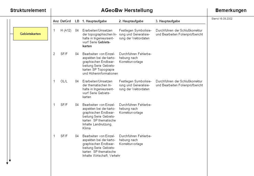 AGeoBw Herstellung StrukturelementBemerkungen AnzDstGrdLB1. Hauptaufgabe 2. Hauptaufgabe3. Hauptaufgabe Gebietskarten 1H (A12) 04Erarbeiten/Umsetzen F