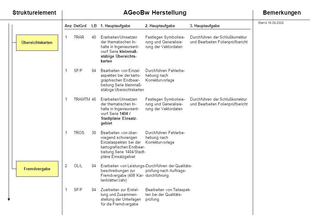 AGeoBw Herstellung StrukturelementBemerkungen AnzDstGrdLB1. Hauptaufgabe 2. Hauptaufgabe3. Hauptaufgabe Fremdvergabe 1TRAR40Erarbeiten/UmsetzenFestleg