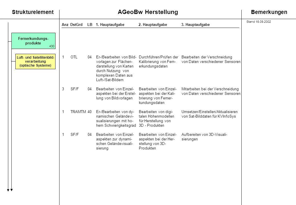 AGeoBw Herstellung StrukturelementBemerkungen AnzDstGrdLB1. Hauptaufgabe 2. Hauptaufgabe3. Hauptaufgabe Luft- und Satellitenbild- verarbeitung (optisc