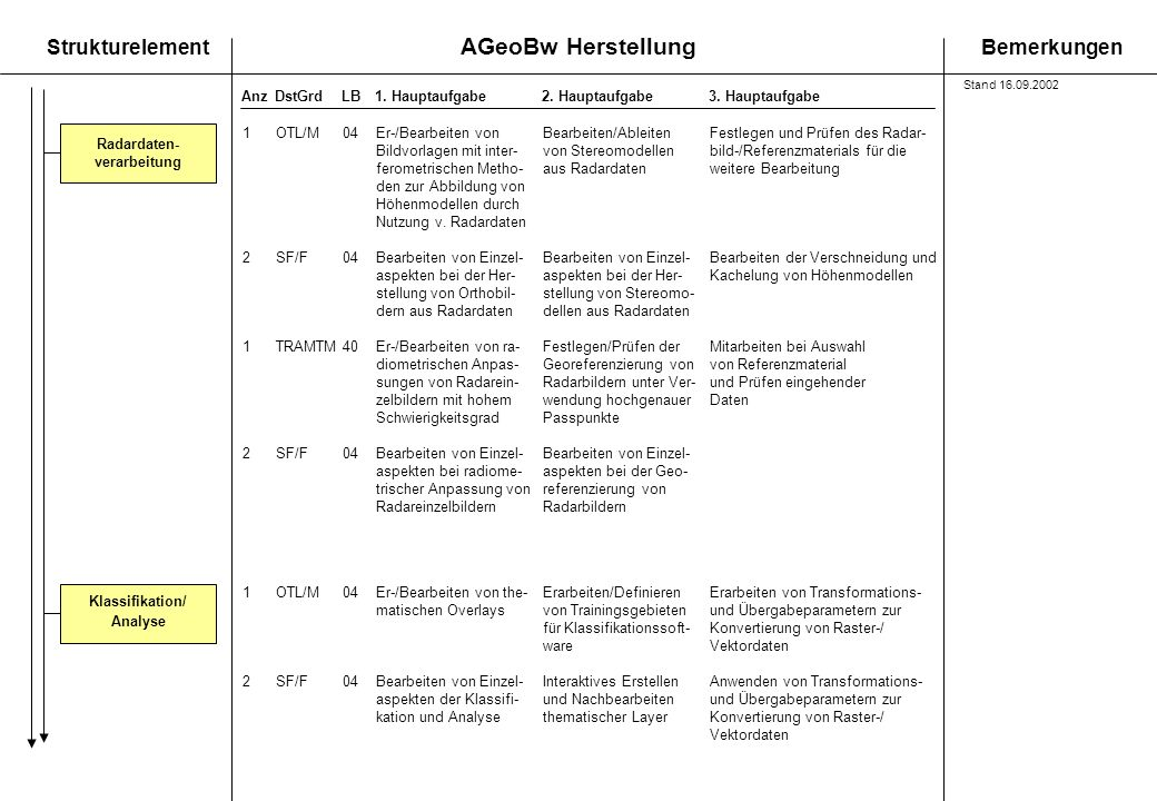 AGeoBw Herstellung StrukturelementBemerkungen AnzDstGrdLB1. Hauptaufgabe 2. Hauptaufgabe3. Hauptaufgabe Radardaten- verarbeitung 1OTL/M04 Er-/Bearbeit