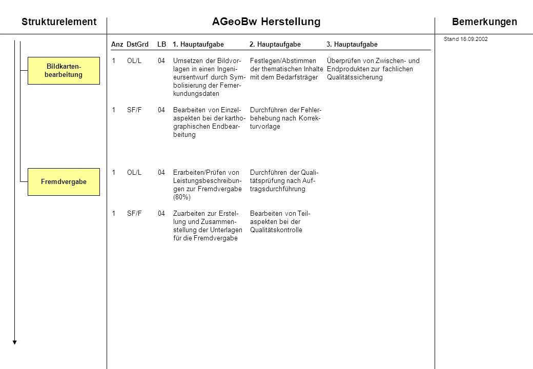 AGeoBw Herstellung StrukturelementBemerkungen AnzDstGrdLB1. Hauptaufgabe 2. Hauptaufgabe3. Hauptaufgabe Bildkarten- bearbeitung Fremdvergabe 1OL/L04Er