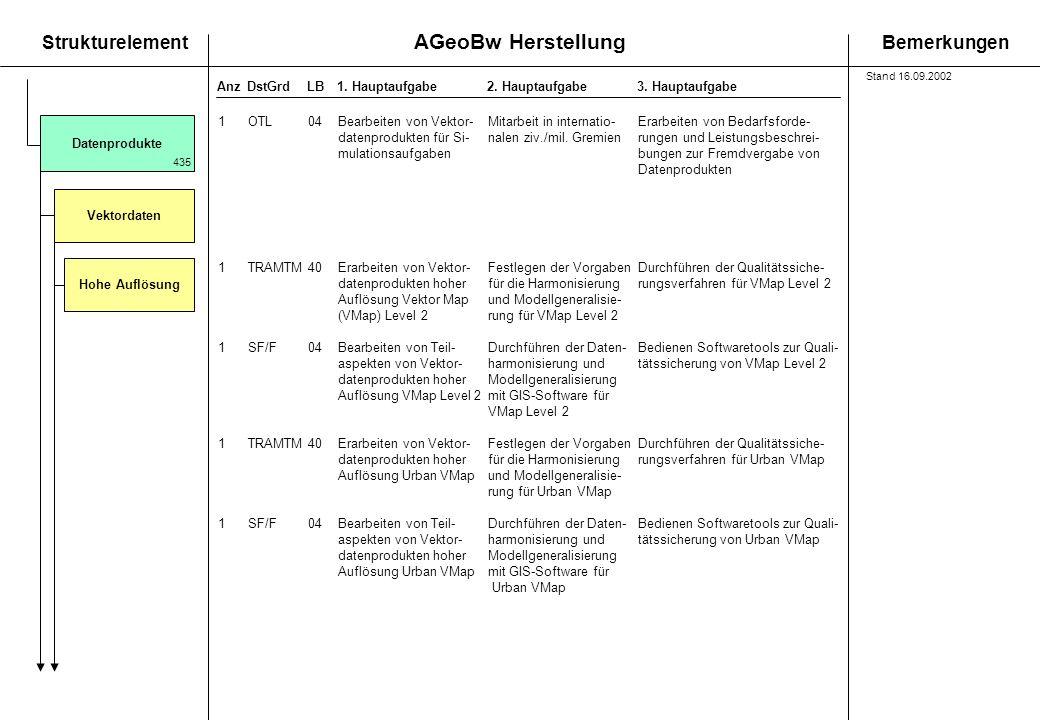 AGeoBw Herstellung StrukturelementBemerkungen AnzDstGrdLB1. Hauptaufgabe 2. Hauptaufgabe3. Hauptaufgabe Vektordaten Datenprodukte 435 Hohe Auflösung 1