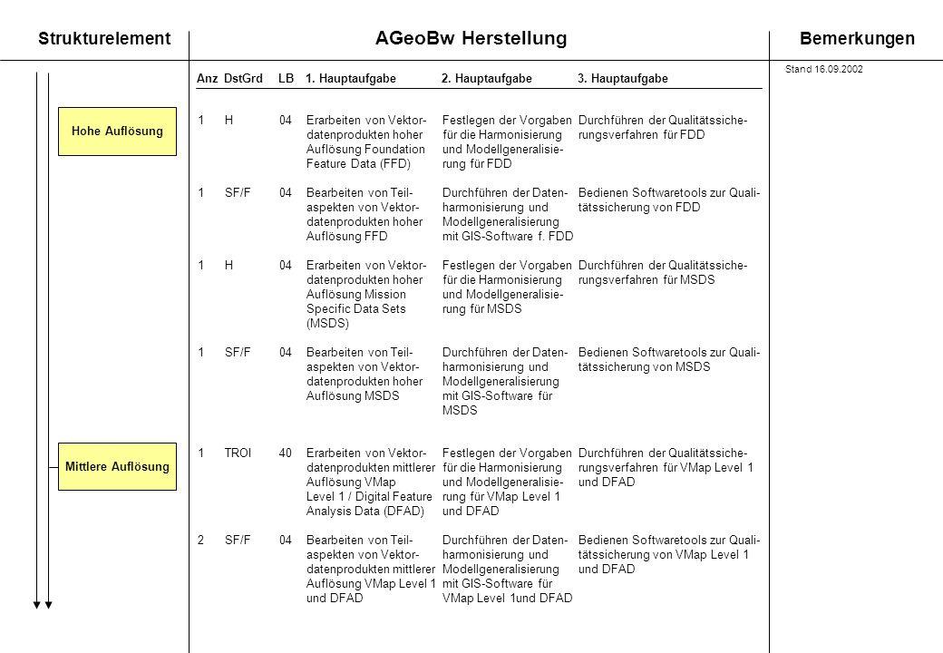 AGeoBw Herstellung StrukturelementBemerkungen AnzDstGrdLB1. Hauptaufgabe 2. Hauptaufgabe3. Hauptaufgabe 1TROI40Erarbeiten von Vektor-Festlegen der Vor