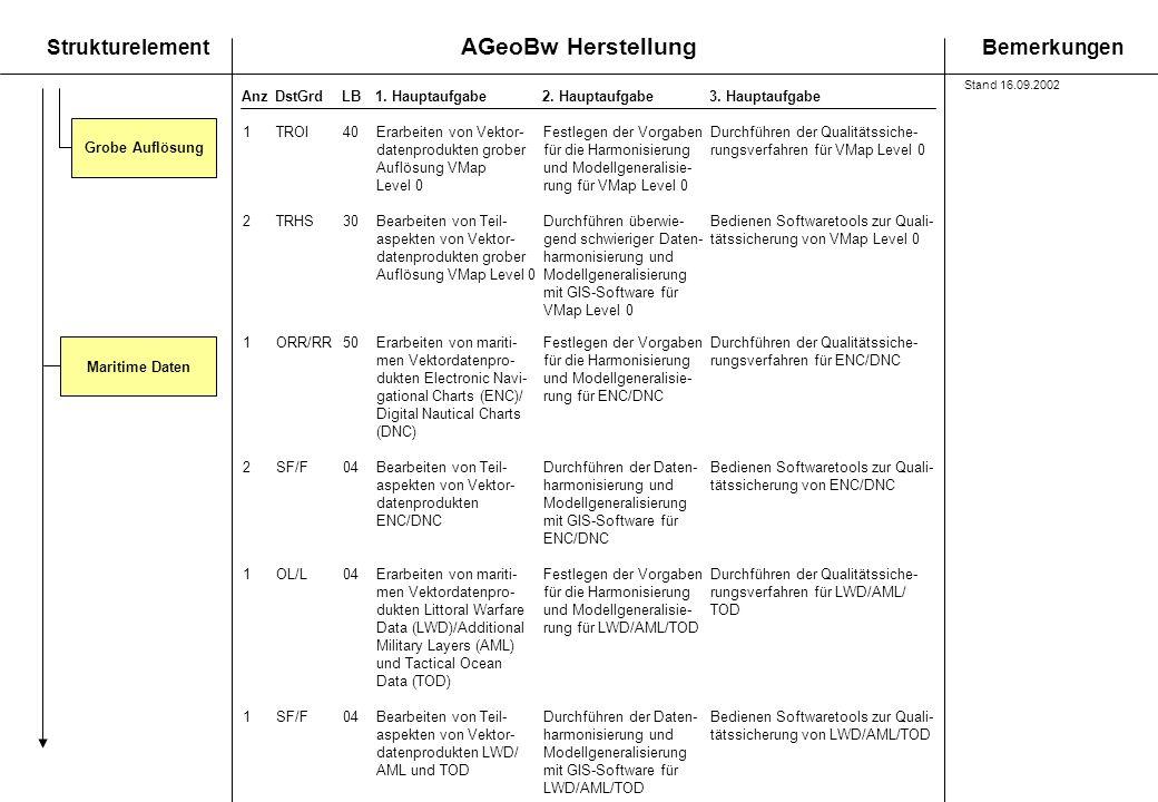 AGeoBw Herstellung StrukturelementBemerkungen AnzDstGrdLB1. Hauptaufgabe 2. Hauptaufgabe3. Hauptaufgabe Grobe Auflösung 1TROI40Erarbeiten von Vektor-F