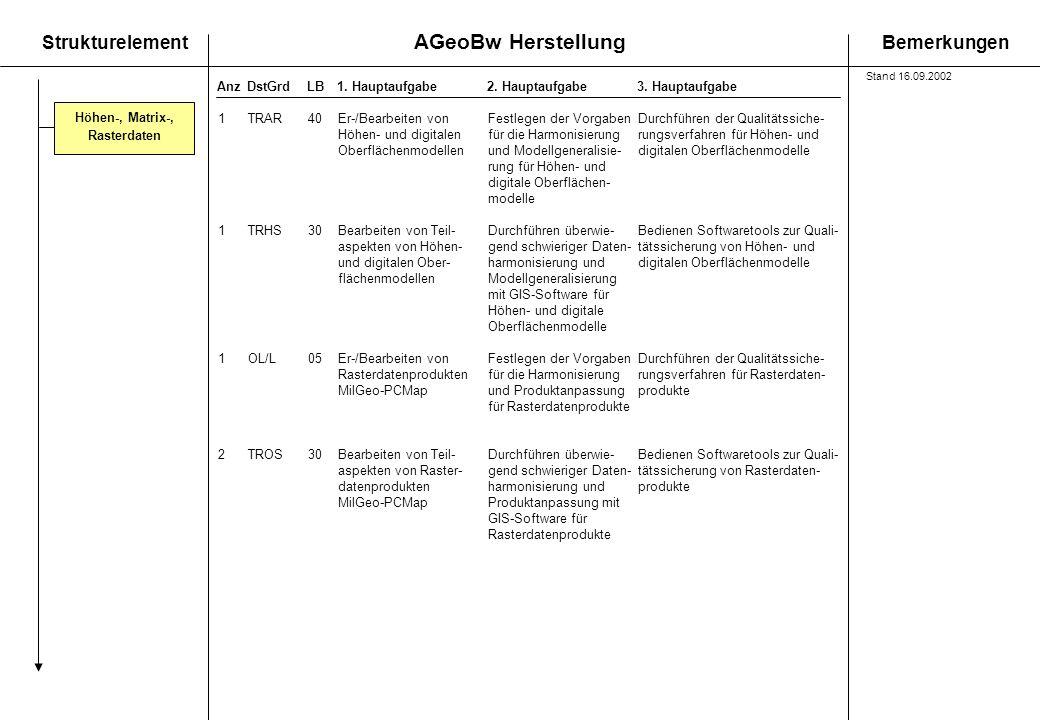 AGeoBw Herstellung StrukturelementBemerkungen AnzDstGrdLB1. Hauptaufgabe 2. Hauptaufgabe3. Hauptaufgabe Höhen-, Matrix-, Rasterdaten 1TRAR40Er-/Bearbe
