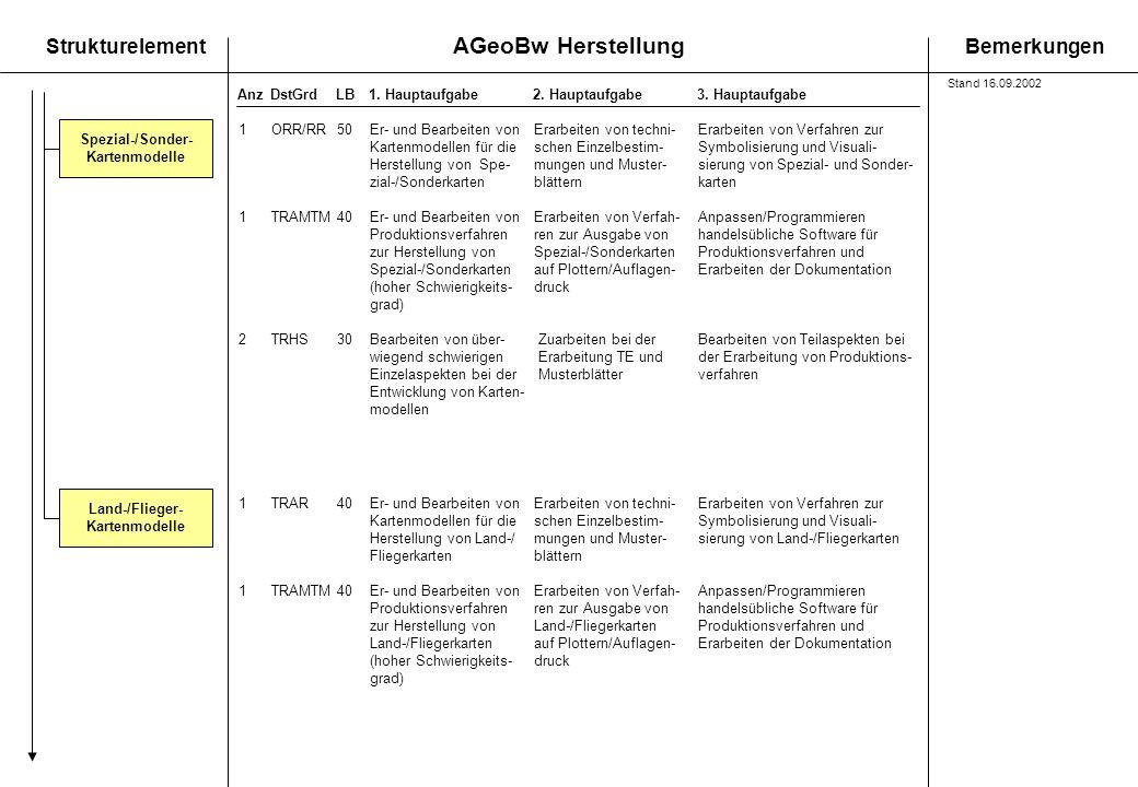 AGeoBw Herstellung StrukturelementBemerkungen AnzDstGrdLB1. Hauptaufgabe 2. Hauptaufgabe3. Hauptaufgabe Spezial-/Sonder- Kartenmodelle Land-/Flieger-
