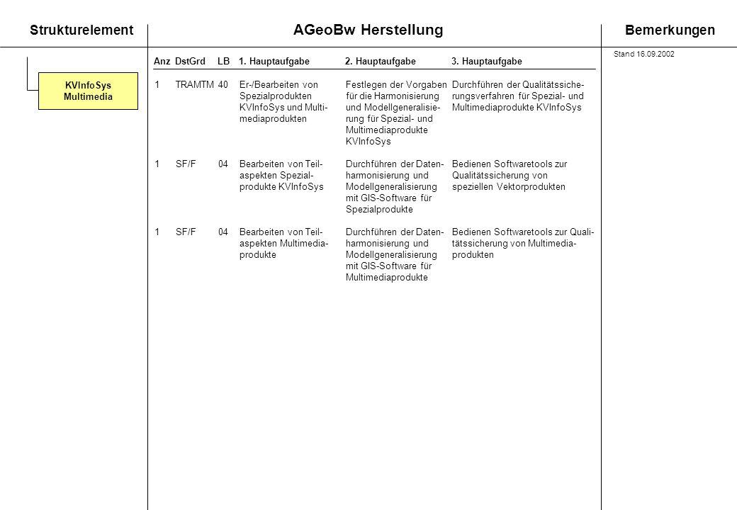 AGeoBw Herstellung StrukturelementBemerkungen AnzDstGrdLB1. Hauptaufgabe 2. Hauptaufgabe3. Hauptaufgabe KVInfoSys Multimedia 1TRAMTM40Er-/Bearbeiten v