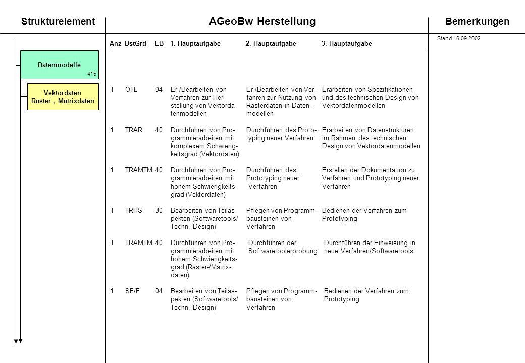 AGeoBw Herstellung StrukturelementBemerkungen AnzDstGrdLB1. Hauptaufgabe 2. Hauptaufgabe3. Hauptaufgabe Vektordaten Raster-, Matrixdaten Datenmodelle