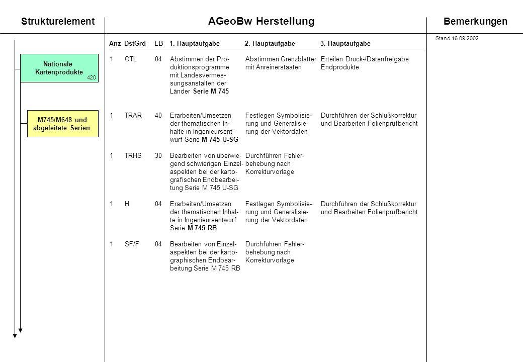 AGeoBw Herstellung StrukturelementBemerkungen AnzDstGrdLB1. Hauptaufgabe 2. Hauptaufgabe3. Hauptaufgabe M745/M648 und abgeleitete Serien Nationale Kar