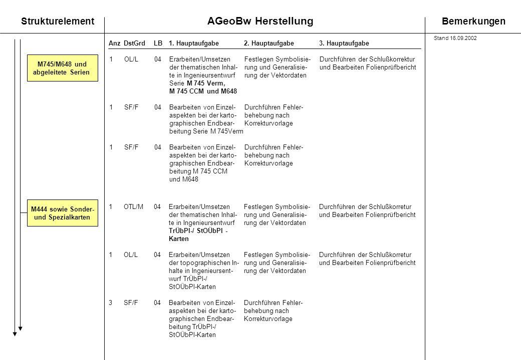 AGeoBw Herstellung StrukturelementBemerkungen AnzDstGrdLB1. Hauptaufgabe 2. Hauptaufgabe3. Hauptaufgabe M745/M648 und abgeleitete Serien M444 sowie So