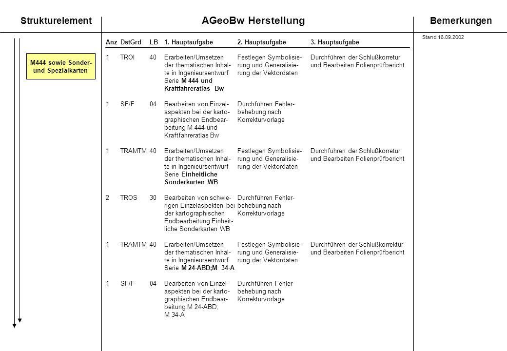 AGeoBw Herstellung StrukturelementBemerkungen AnzDstGrdLB1. Hauptaufgabe 2. Hauptaufgabe3. Hauptaufgabe M444 sowie Sonder- und Spezialkarten 1TROI40Er