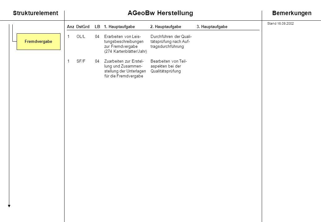 AGeoBw Herstellung StrukturelementBemerkungen AnzDstGrdLB1. Hauptaufgabe 2. Hauptaufgabe3. Hauptaufgabe Fremdvergabe 1OL/L04Erarbeiten von Leis-Durchf