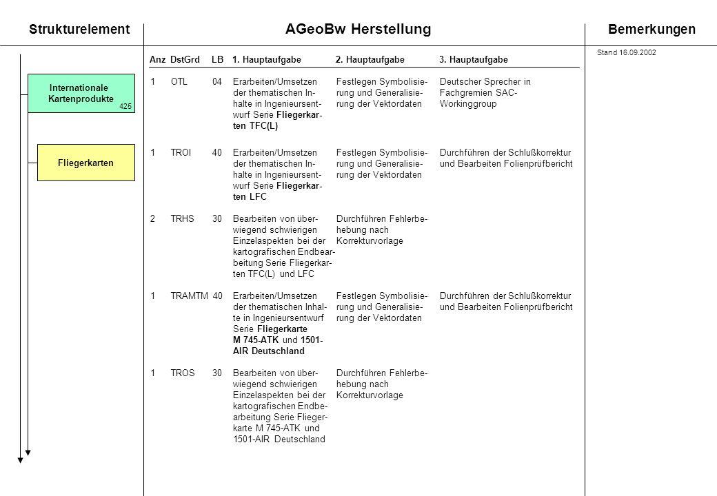 AGeoBw Herstellung StrukturelementBemerkungen AnzDstGrdLB1. Hauptaufgabe 2. Hauptaufgabe3. Hauptaufgabe Internationale Kartenprodukte 425 1OTL04Erarbe