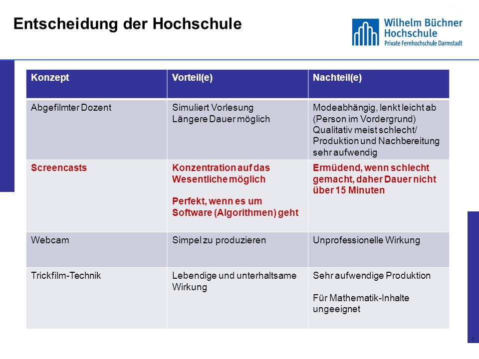 6 Konzepte (nach Schön/Ebner 2013) 6 KonzeptVorteil(e)Nachteil(e) Abgefilmter DozentSimuliert Vorlesung Längere Dauer möglich Modeabhängig, lenkt leic