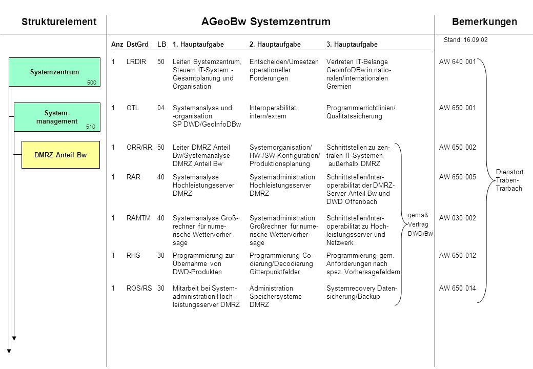 AGeoBw Systemzentrum StrukturelementBemerkungen AnzDstGrdLB1. Hauptaufgabe 2. Hauptaufgabe3. Hauptaufgabe Systemzentrum 500 System- management 510 1OR