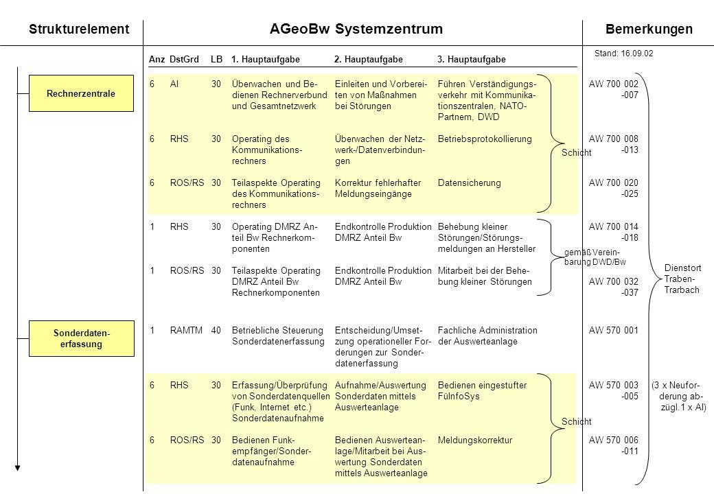 AGeoBw Systemzentrum StrukturelementBemerkungen AnzDstGrdLB1. Hauptaufgabe 2. Hauptaufgabe3. Hauptaufgabe 6AI30Überwachen und Be-Einleiten und Vorbere