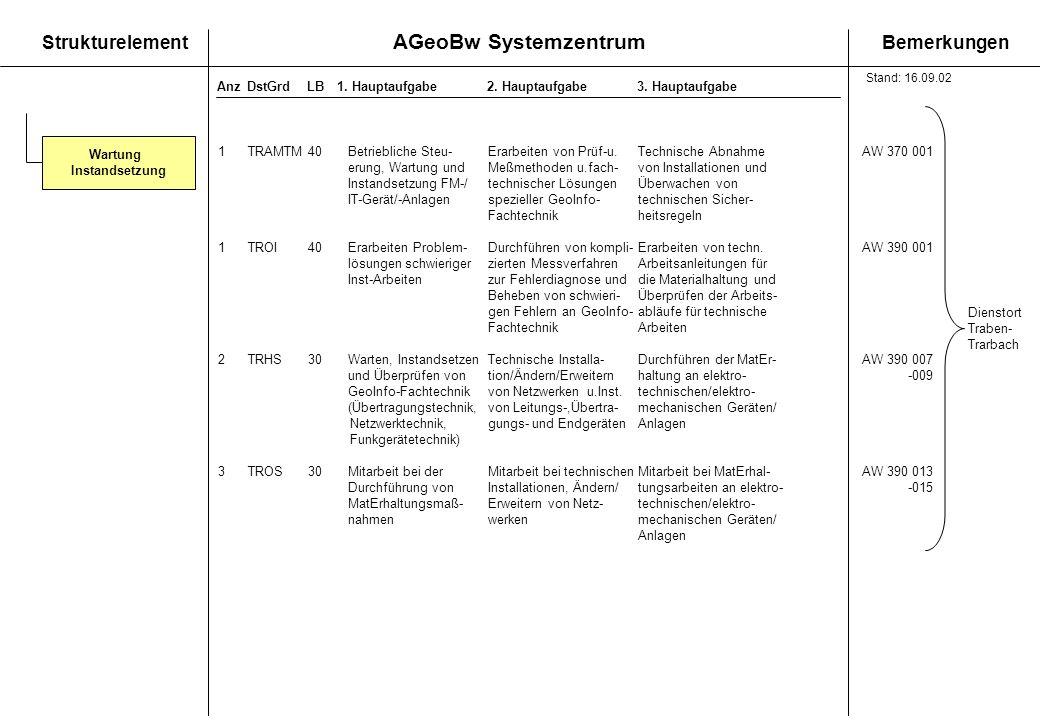 AGeoBw Systemzentrum StrukturelementBemerkungen AnzDstGrdLB1. Hauptaufgabe 2. Hauptaufgabe3. Hauptaufgabe 1TRAMTM40Betriebliche Steu-Erarbeiten von Pr