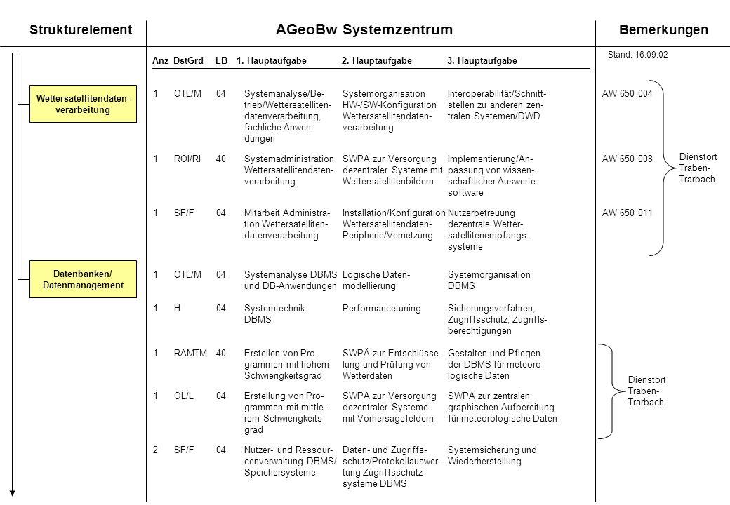 AGeoBw Systemzentrum StrukturelementBemerkungen AnzDstGrdLB1. Hauptaufgabe 2. Hauptaufgabe3. Hauptaufgabe Datenbanken/ Datenmanagement Wettersatellite