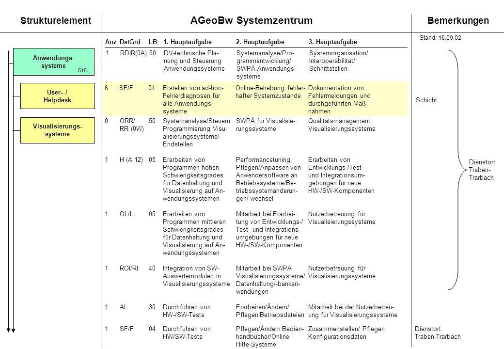 AGeoBw Systemzentrum StrukturelementBemerkungen AnzDstGrdLB1. Hauptaufgabe 2. Hauptaufgabe3. Hauptaufgabe 6SF/F04Erstellen von ad-hoc-Online-Behebung