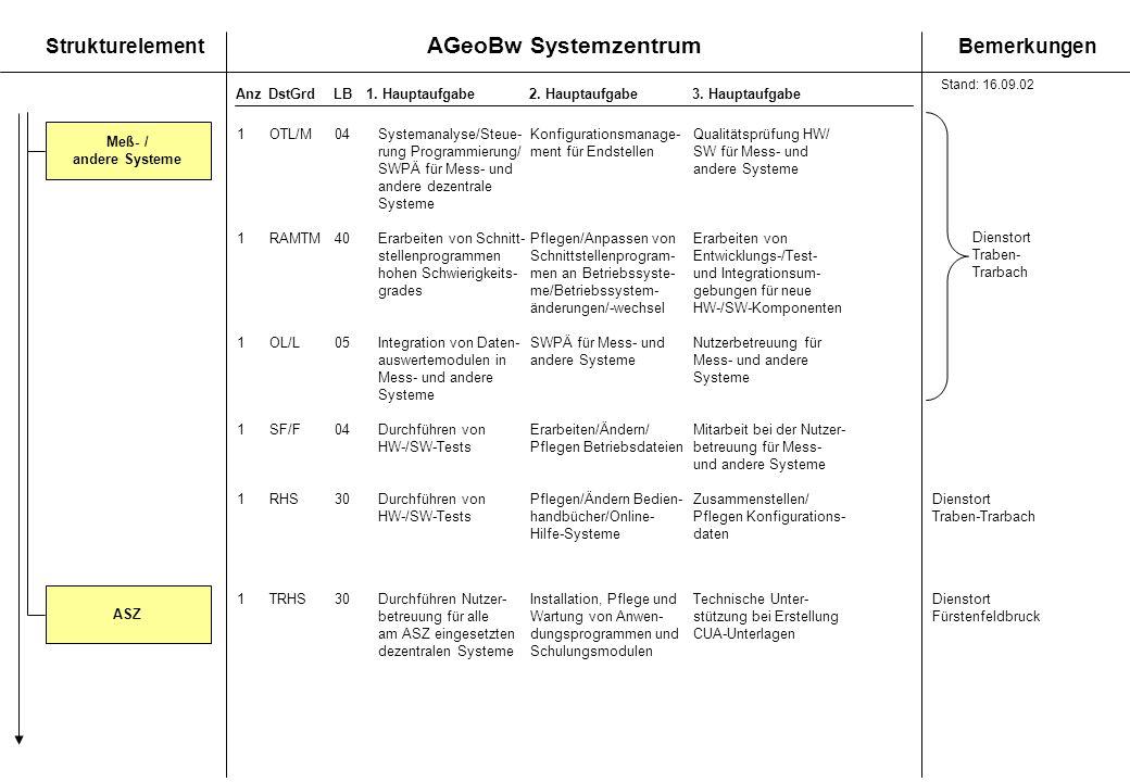 AGeoBw Systemzentrum StrukturelementBemerkungen AnzDstGrdLB1. Hauptaufgabe 2. Hauptaufgabe3. Hauptaufgabe Meß- / andere Systeme ASZ 1OTL/M04Systemanal