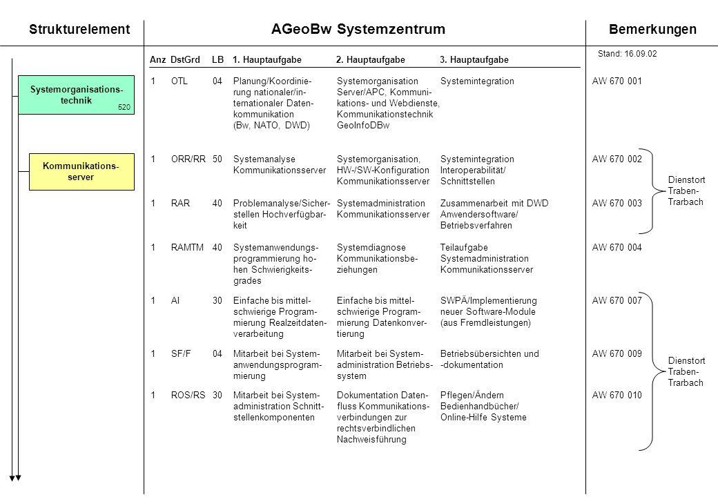 AGeoBw Systemzentrum StrukturelementBemerkungen AnzDstGrdLB1. Hauptaufgabe 2. Hauptaufgabe3. Hauptaufgabe Kommunikations- server Systemorganisations-