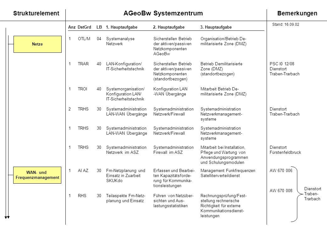 AGeoBw Systemzentrum StrukturelementBemerkungen AnzDstGrdLB1. Hauptaufgabe 2. Hauptaufgabe3. Hauptaufgabe Netze 1OTL/M04SystemanalyseSicherstellen Bet