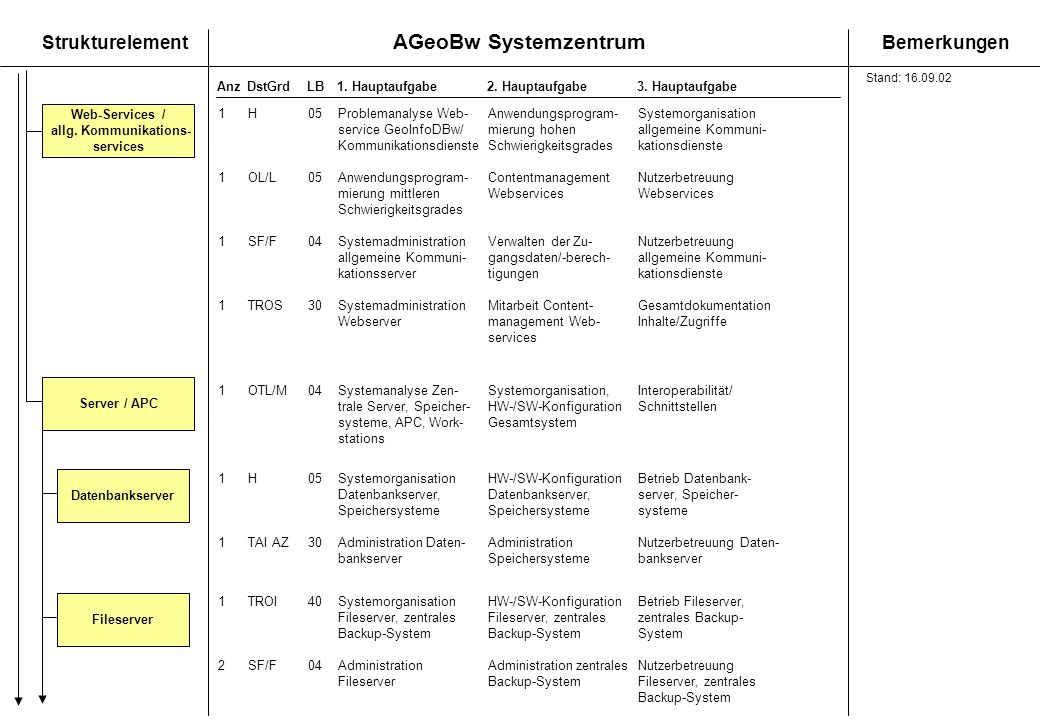 AGeoBw Systemzentrum StrukturelementBemerkungen AnzDstGrdLB1. Hauptaufgabe 2. Hauptaufgabe3. Hauptaufgabe Server / APC DatenbankserverFileserver Web-S