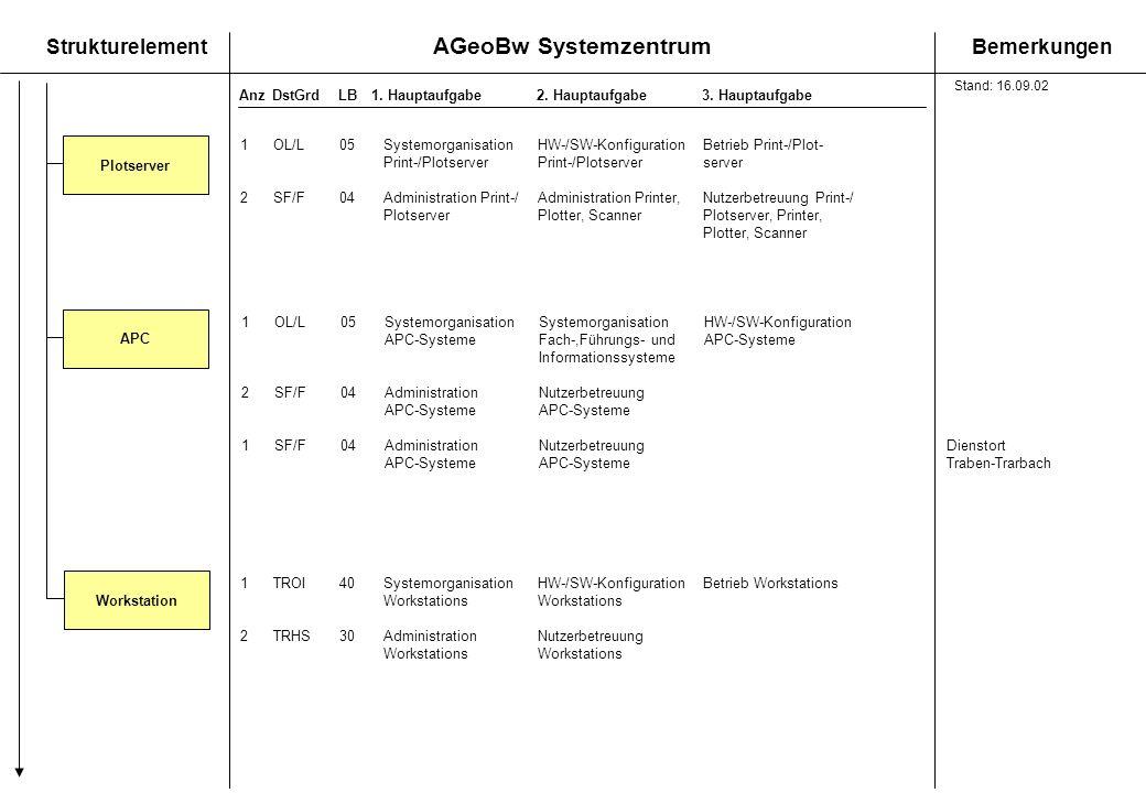 AGeoBw Systemzentrum StrukturelementBemerkungen AnzDstGrdLB1. Hauptaufgabe 2. Hauptaufgabe3. Hauptaufgabe 1OL/L05SystemorganisationHW-/SW-Konfiguratio