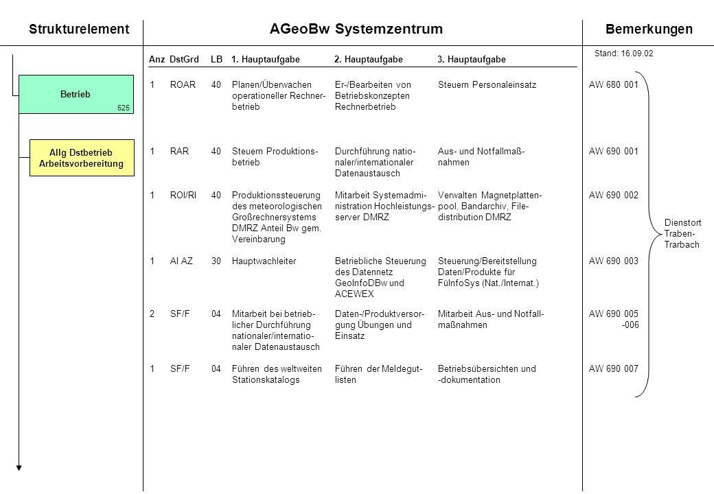 AGeoBw Systemzentrum StrukturelementBemerkungen AnzDstGrdLB1. Hauptaufgabe 2. Hauptaufgabe3. Hauptaufgabe 1ROAR40Planen/Überwachen Er-/Bearbeiten vonS