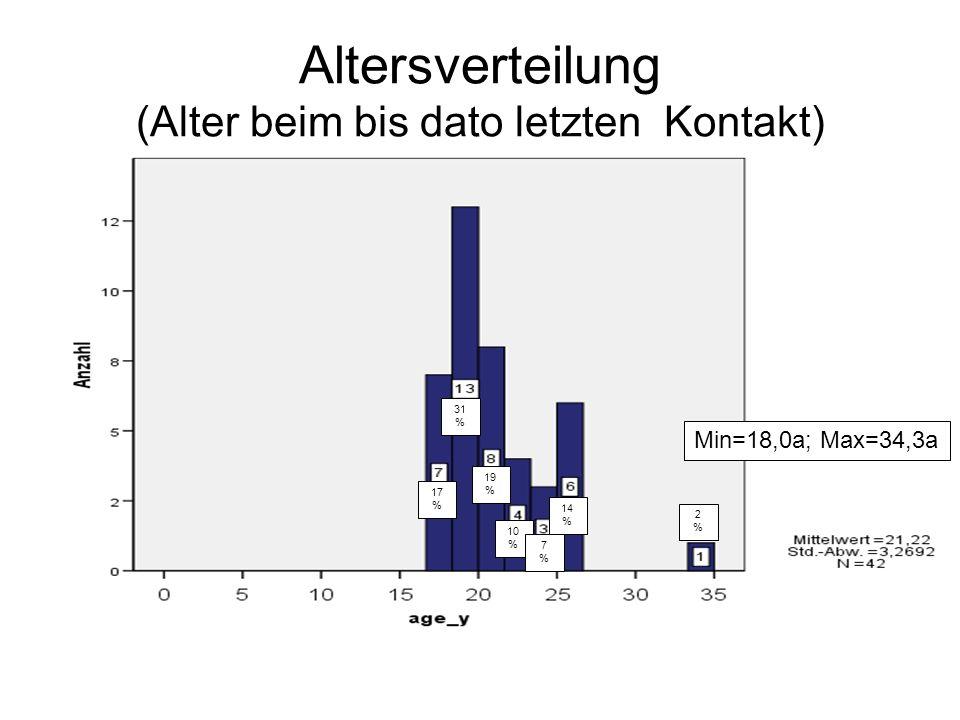 Altersverteilung (Alter beim bis dato letzten Kontakt) 17 % 31 % 19 % 10 % 7%7% 14 % 2%2% Min=18,0a; Max=34,3a