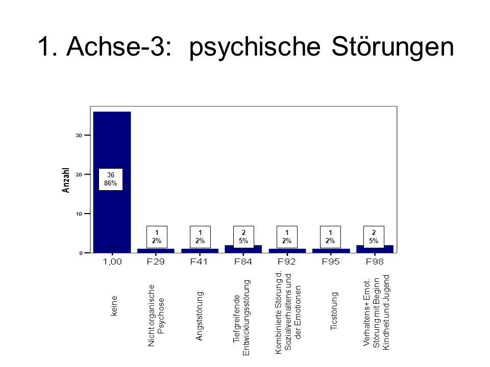1. Achse-3: psychische Störungen keine Nicht organische Psychose Angststörung Tiefgreifende Entwicklungsstörung Kombinierte Störung d. Sozialverhalten
