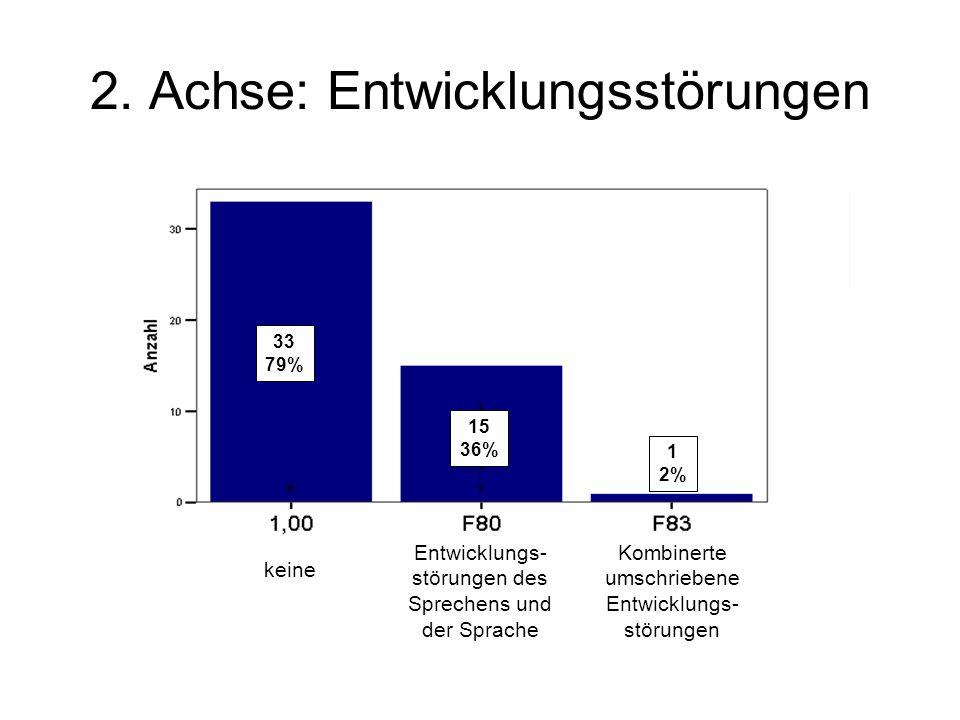 2. Achse: Entwicklungsstörungen Entwicklungs- störungen des Sprechens und der Sprache Kombinerte umschriebene Entwicklungs- störungen keine 33 79% 15