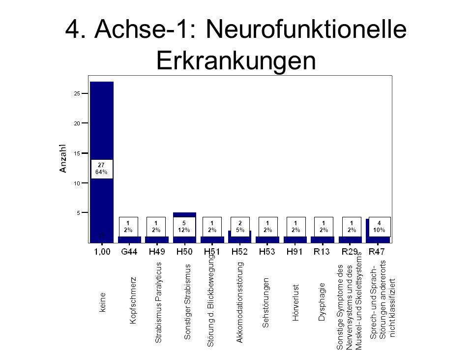 4. Achse-1: Neurofunktionelle Erkrankungen keine Kopfschmerz Strabismus Paralyticus Sonstiger Strabismus Störung d. Blickbewegung Akkomodationsstörung