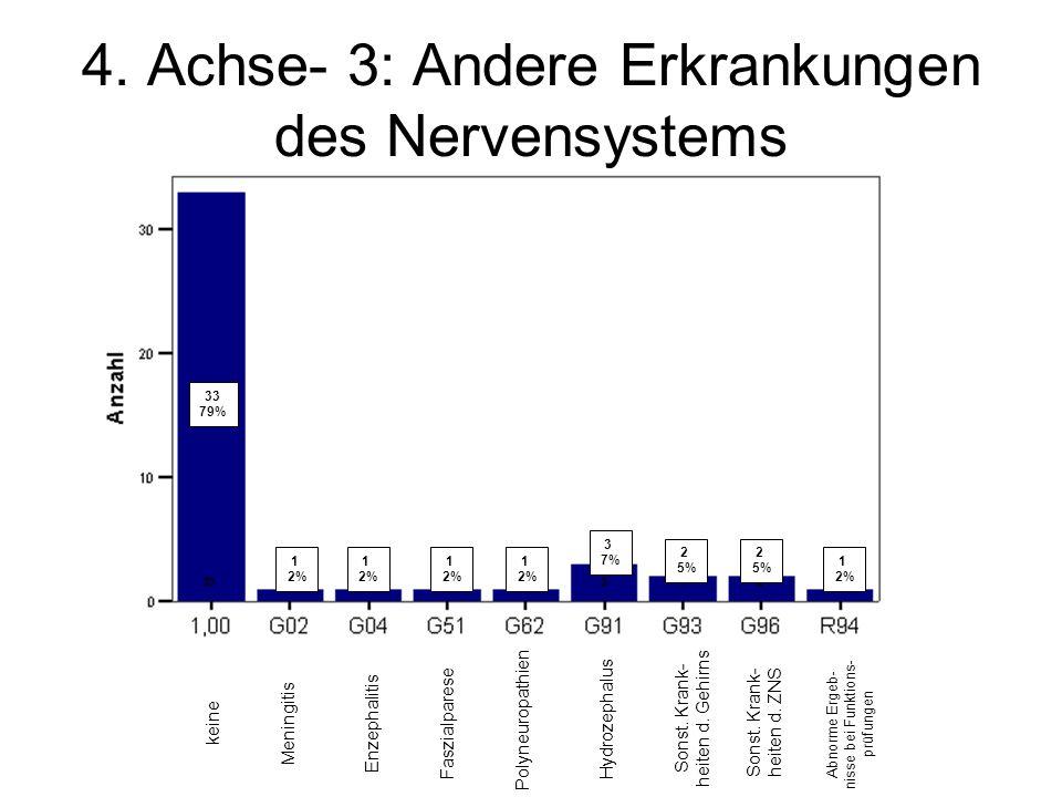 33 79% 1 2% 1 2% 1 2% 1 2% 3 7% 2 5% 2 5% 1 2% 4. Achse- 3: Andere Erkrankungen des Nervensystems keine Meningitis Enzephalitis Faszialparese Polyneur