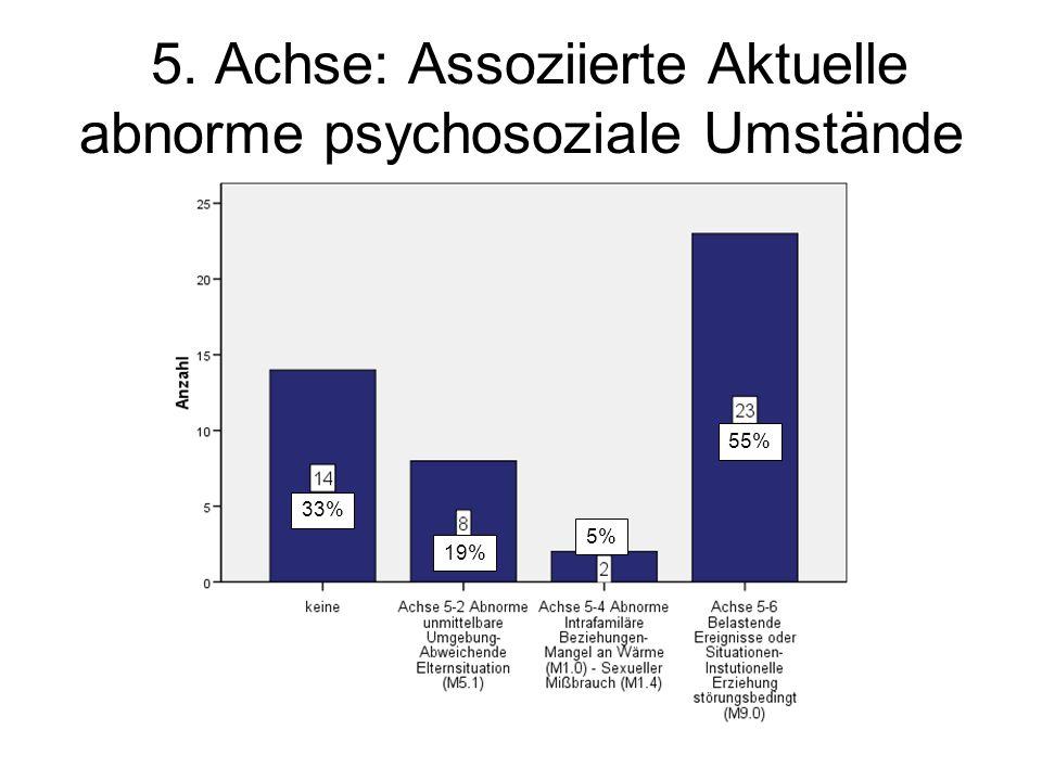 5. Achse: Assoziierte Aktuelle abnorme psychosoziale Umstände 33% 19% 5% 55%