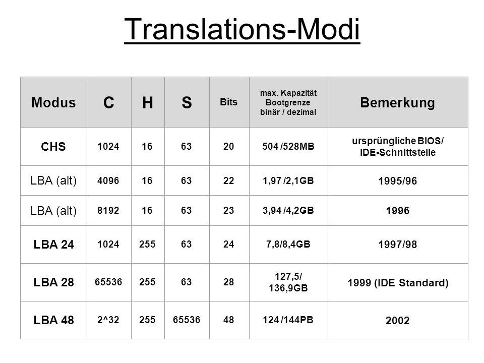 ATA-1 StandardProtokolleBandbreiteBusbreiteGeräteJahr Standard ATA ATA-1 PIO-Mode 03,3 MByte/s 8 2 ab 94 (IDE) PIO-Mode 15,2 MByte/s2 PIO-Mode 28,3 MByte/s2 Single-Word-DMA 02,1 MByte/s2 Single-Word-DMA 14,2 MByte/s2 Single-Word-DMA 28,3 MByte/s2 Multi-Word-DMA 04,2 MByte/s2 max.