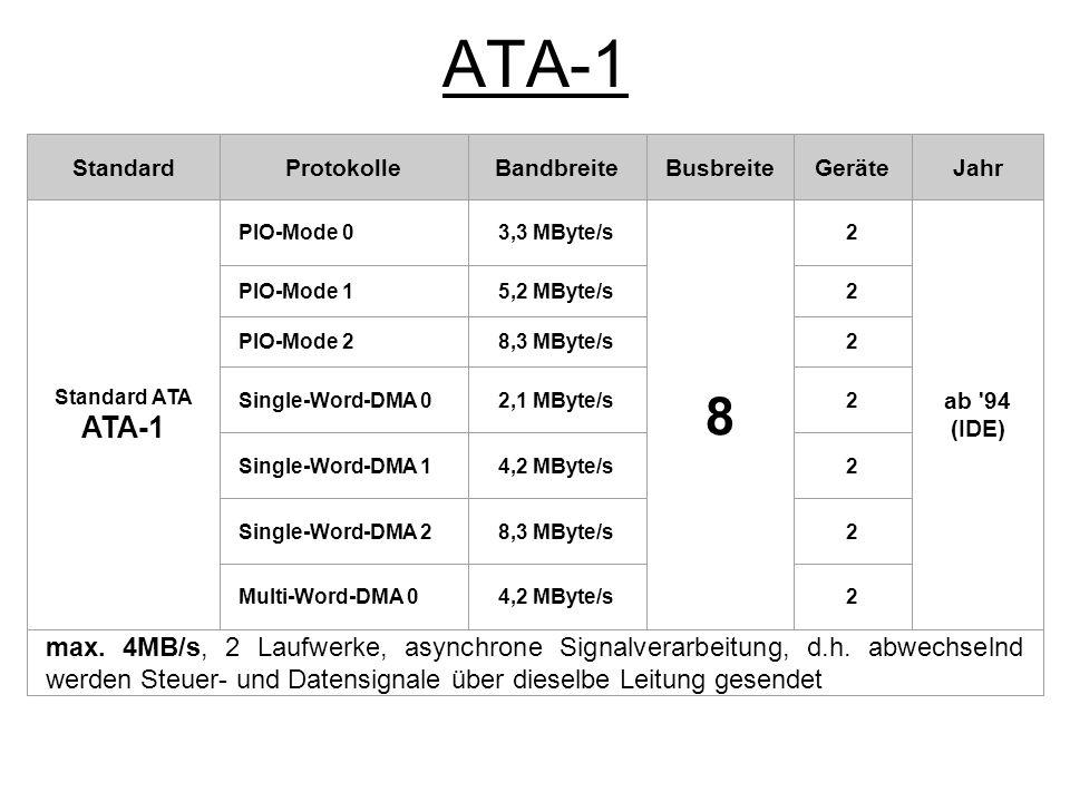 ATA-2 StandardProtokolle Bandbreite MByte/s Busbreit e GeräteJahr Fast ATA ATA-2 PIO-Mode 311,1 16 2x2 ab 95 (E-IDE) Multi-Word-DMA 113,3 2x2 PIO-Mode 416,6 16 2x2 Multi-Word-DMA 216,6 2x2 max.