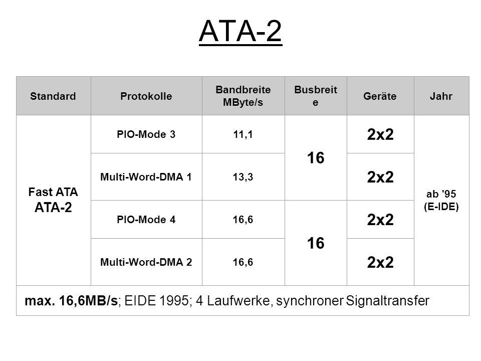 ATA-3 StandardProtokolle Bandbreite MByte/s BusbreiteGeräteJahr Ultra ATA/33 ATA-3 Ultra-DMA 0 16,6 16 2x2 1996 / 1997 Ultra-DMA 1 252x2 Ultra-DMA 2 33,32x2 max.