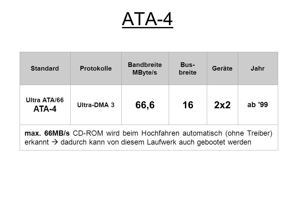 ATA-5 StandardProtokolle Bandbreite MByte/s BusbreiteGeräteJahr Ultra ATA/100 ATA-5 Ultra-DMA 4 100162x2 ab 00 max.
