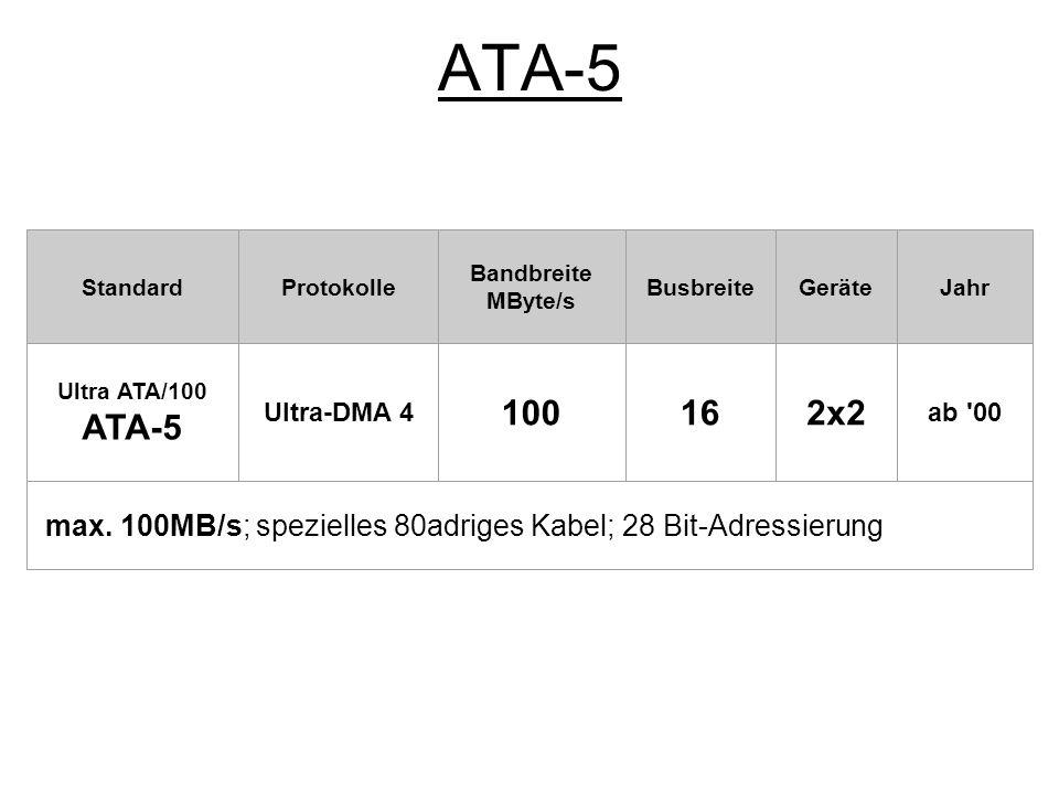 ATA-6 StandardProtokolle Bandbreite MByte/s BusbreiteGeräteJahr Ultra ATA/133 ATA-6 Ultra-DMA 5 133162x2 ab 02 max.