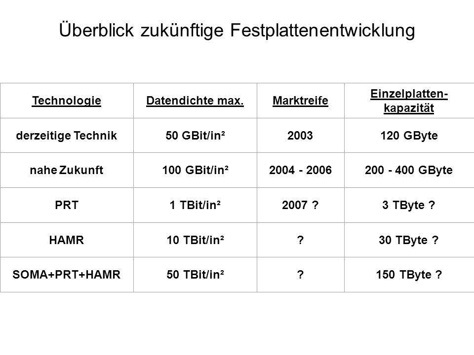 Überblick zukünftige Festplattenentwicklung TechnologieDatendichte max.Marktreife Einzelplatten- kapazität derzeitige Technik50 GBit/in²2003120 GByte
