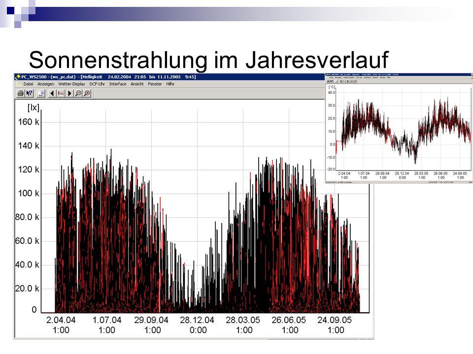 Sonnenstrahlung im Jahresverlauf