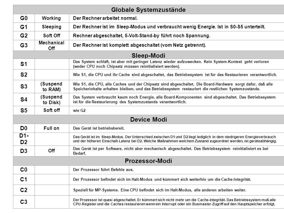 Globale Systemzustände G0 WorkingDer Rechner arbeitet normal. G1 SleepingDer Rechner ist im Sleep-Modus und verbraucht wenig Energie. Ist in S0-S5 unt