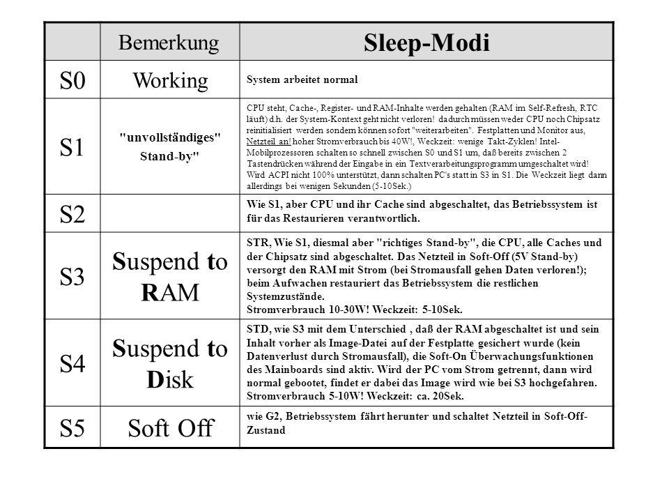 Bemerkung Sleep-Modi S0 Working System arbeitet normal S1