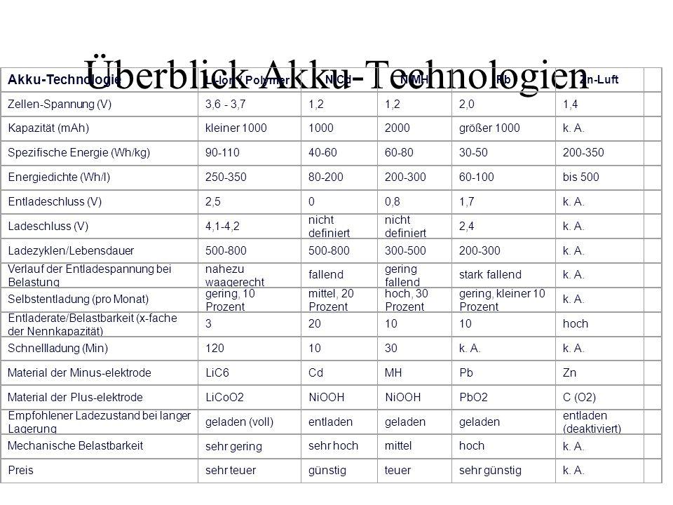 Überblick Akku-Technologien Akku-Technologie Li-Ion / PolymerNiCdNiMHPbZn-Luft Zellen-Spannung (V)3,6 - 3,71,2 2,01,4 Kapazität (mAh)kleiner 100010002