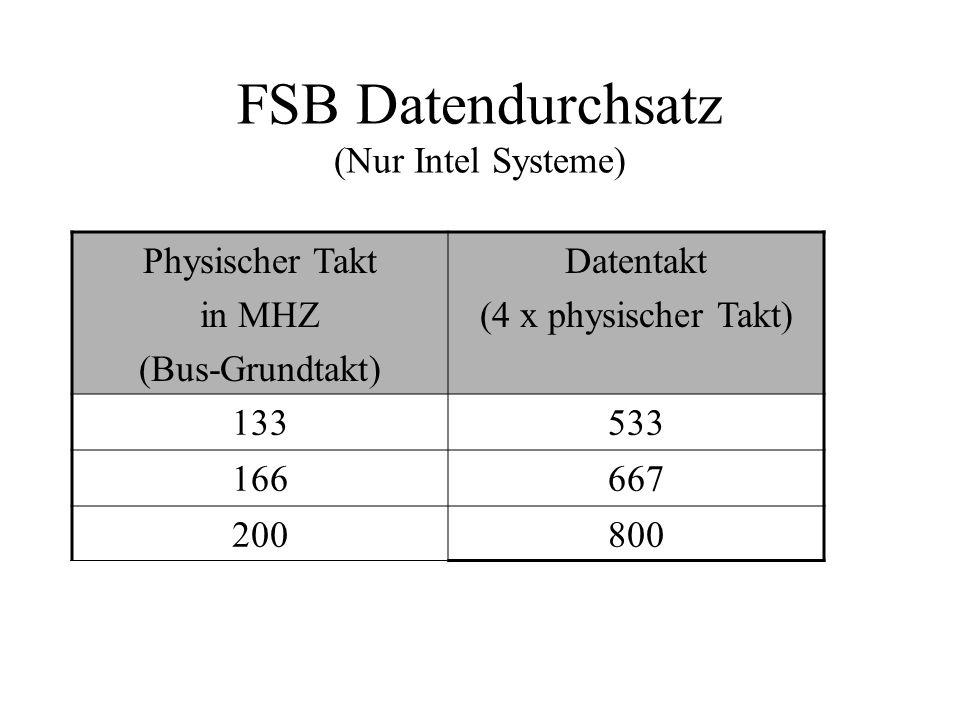 FSB Datendurchsatz (Nur Intel Systeme) Physischer Takt in MHZ (Bus-Grundtakt) Datentakt (4 x physischer Takt) 133533 166667 200800