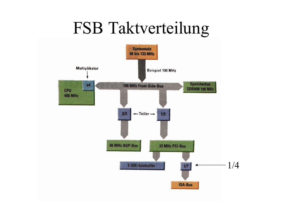 FSB Taktverteilung 1/4