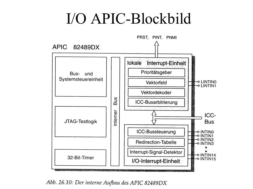 I/O APIC-Blockbild